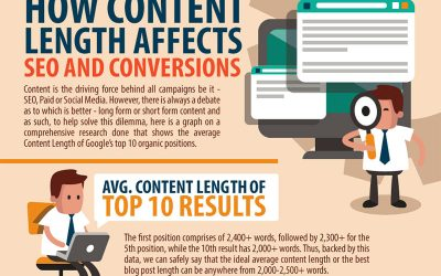 Long Form vs Short Form Content – Which is Better? (Infographic)